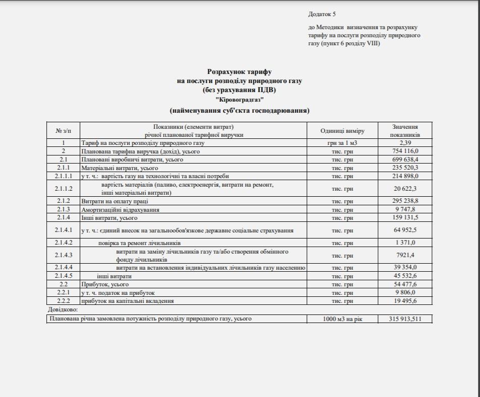 Без Купюр «Кіровоградгаз» планує підвищити тариф на послуги розподілу природного газу Життя  тариф підвищення новини Кіровоградгаз