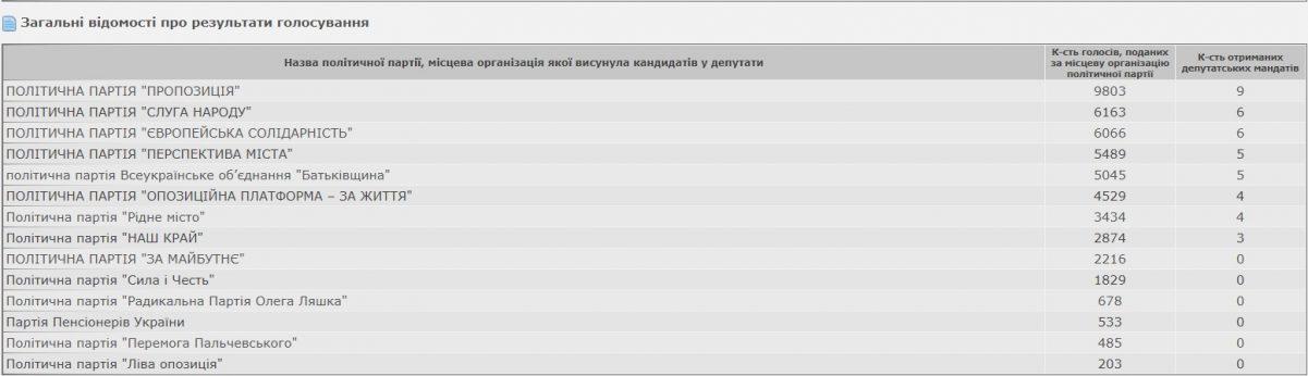Без Купюр Офіційні результати виборів до міської ради Кропивницького Головне  новини Кропивницький Кропивницька міська рада вибори