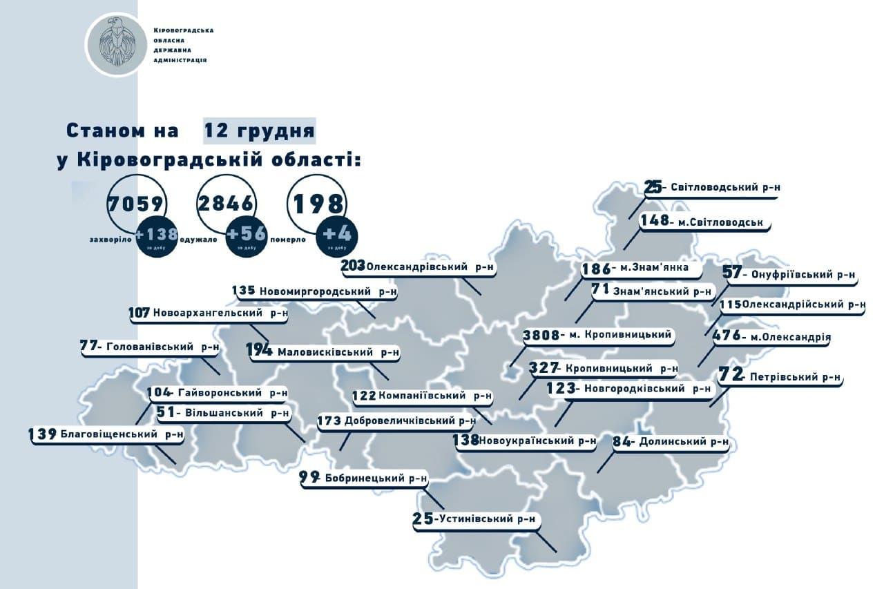Без Купюр На Кіровоградщині виявили 138 нових випадків COVID-19, 4 людини померло Здоров'я  новини Коронавірус в Україні Кіровоградщина