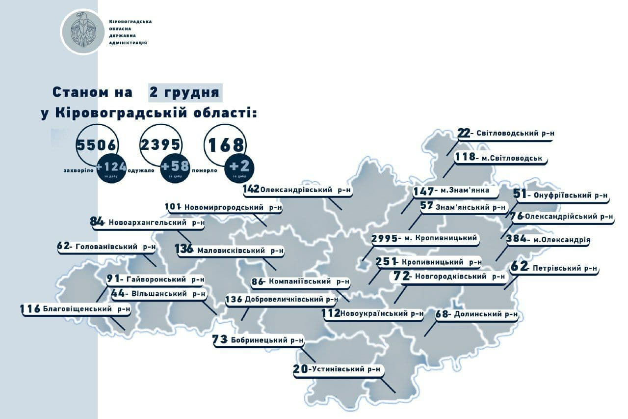 Без Купюр На Кіровоградщині зареєстрували 124 нові випадки COVID-19 та 2 летальні Здоров'я  новини Коронавірус в Україні Кіровоградщина