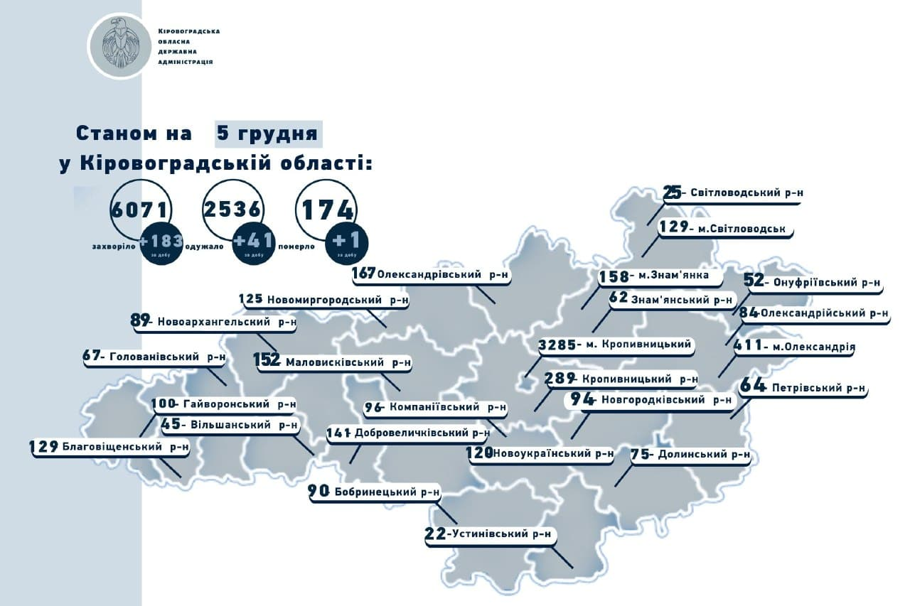 Без Купюр COVID-19 підтвердили у 183 жителів Кіровоградщини, 1 людина померла Здоров'я  новини Коронавірус в Україні Кіровоградщина