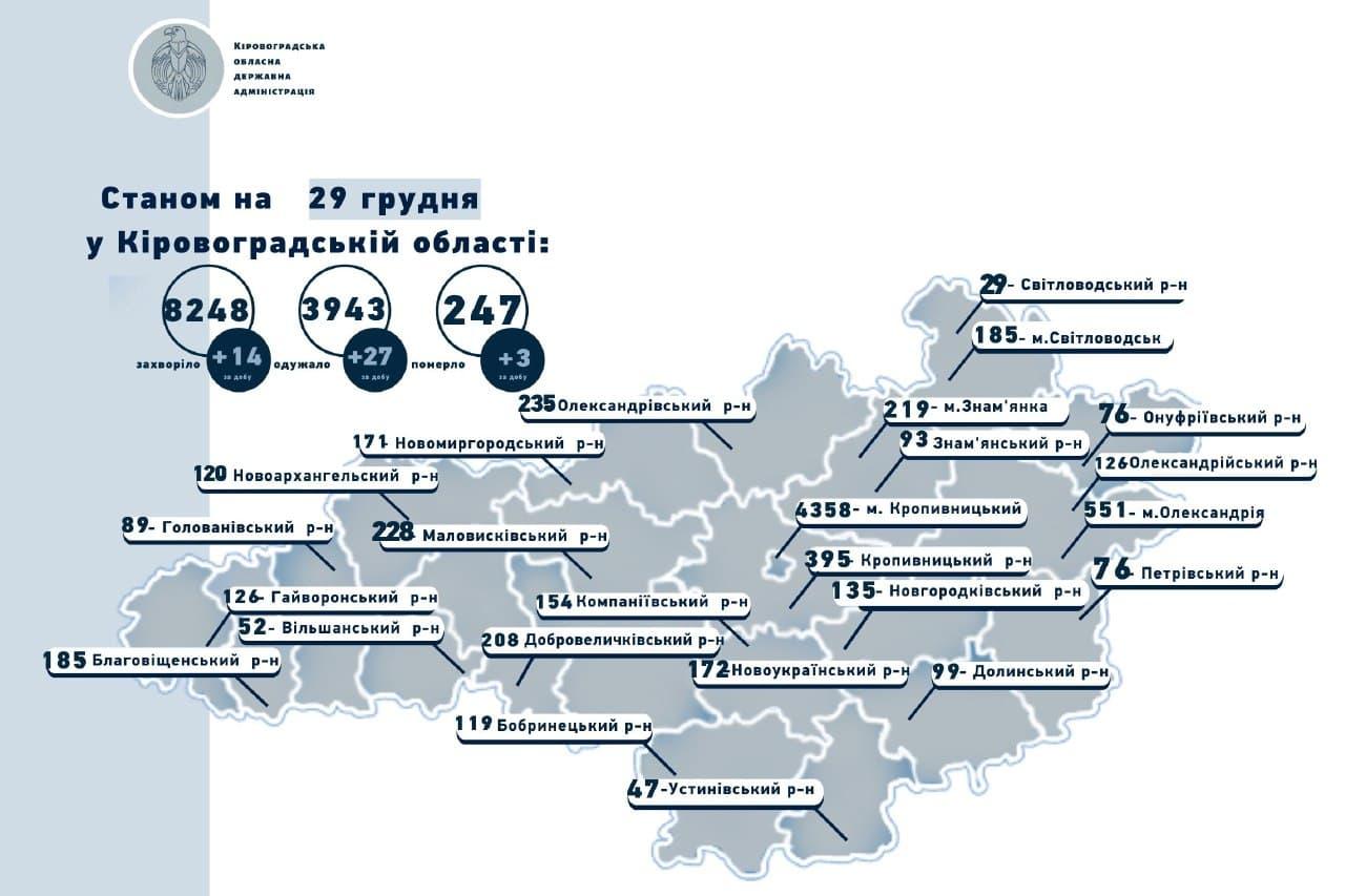 Без Купюр Статистика COVID-19: лише 14 нових випадків, 3 людини померло Здоров'я  нвини Коронавірус в Україні Кіровоградщина