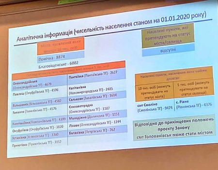 Міська рада Кропивницького схвалила проєкт рішення про приєднання селища Нового