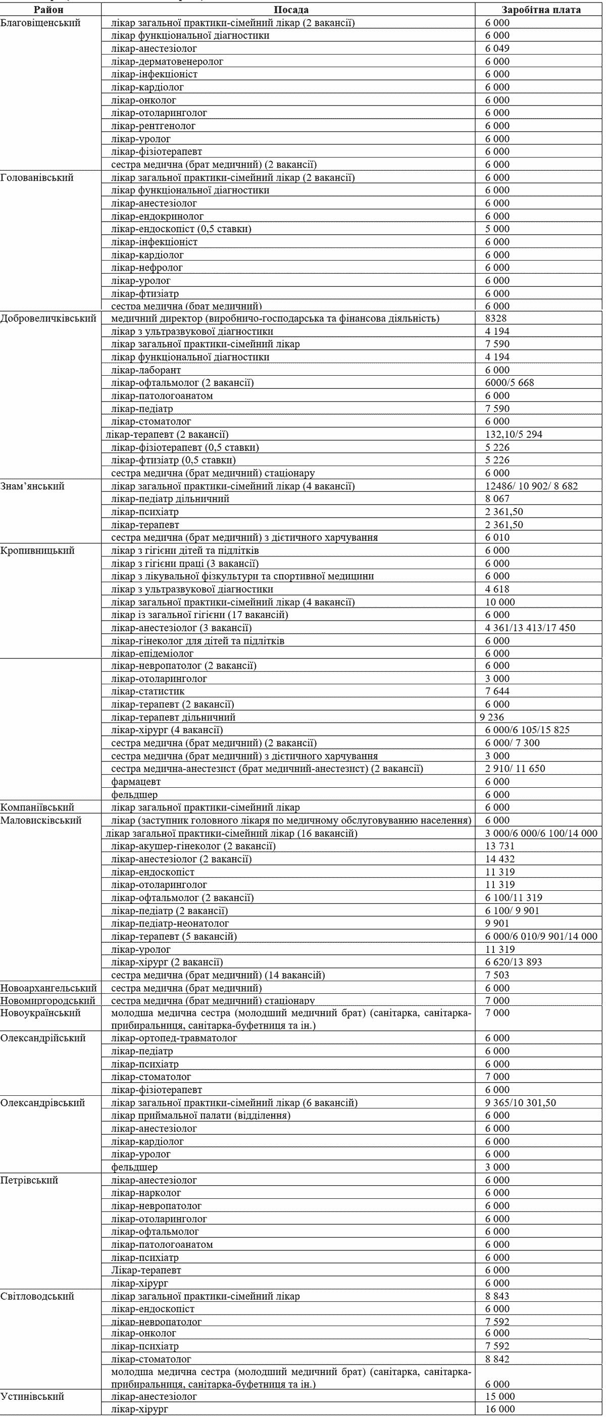 Без Купюр На Кіровоградщині бракує більше двохсот медичних працівників Здоров'я  Центр зайнятості новини медики Кропивницький Кіровоградщина вакансії 2021 Червень
