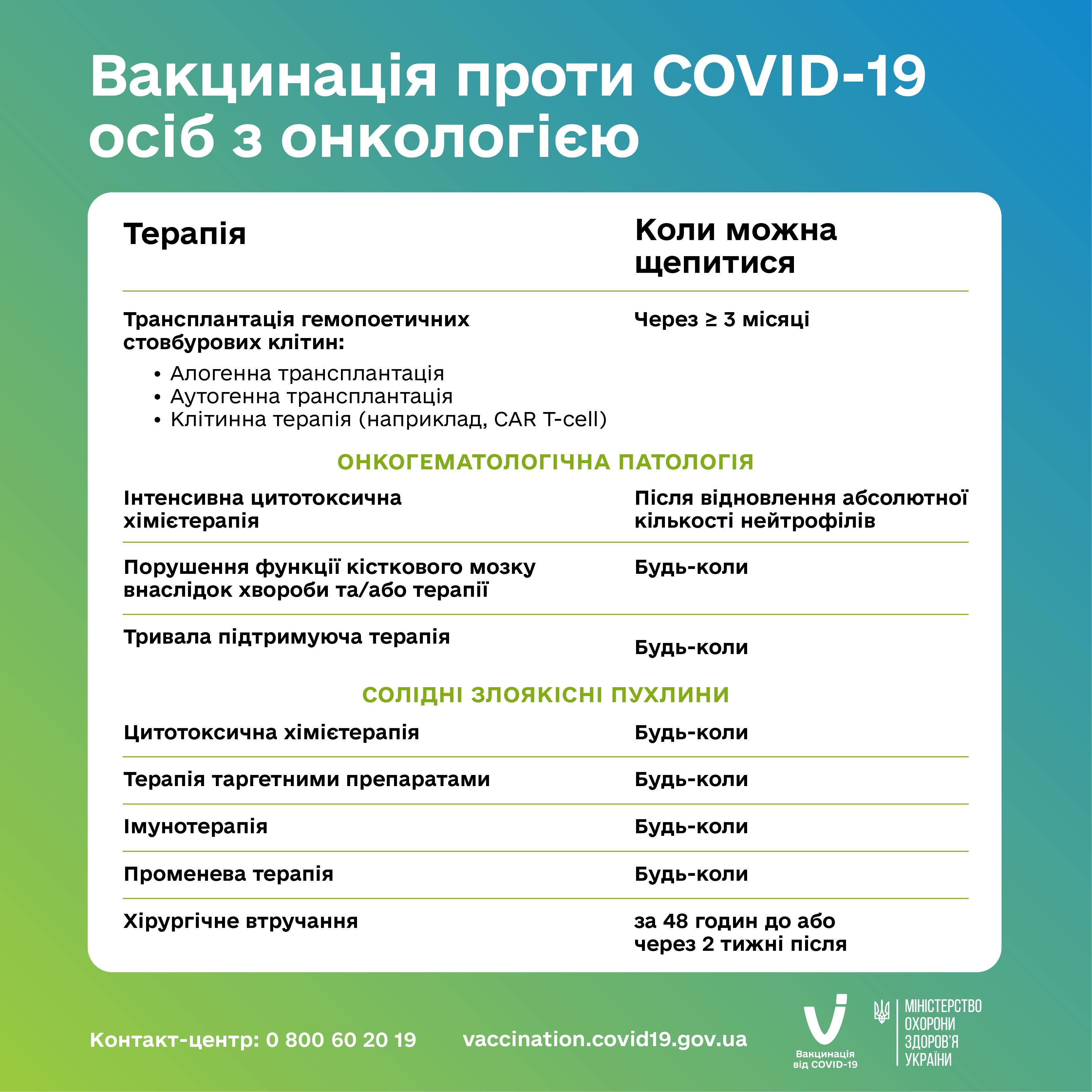 Без Купюр Які вакцини від коронавіруса можна колоти онкохворим Здоров'я  новини Кропивницький Кіровоградщина вакцина 2021 Липень